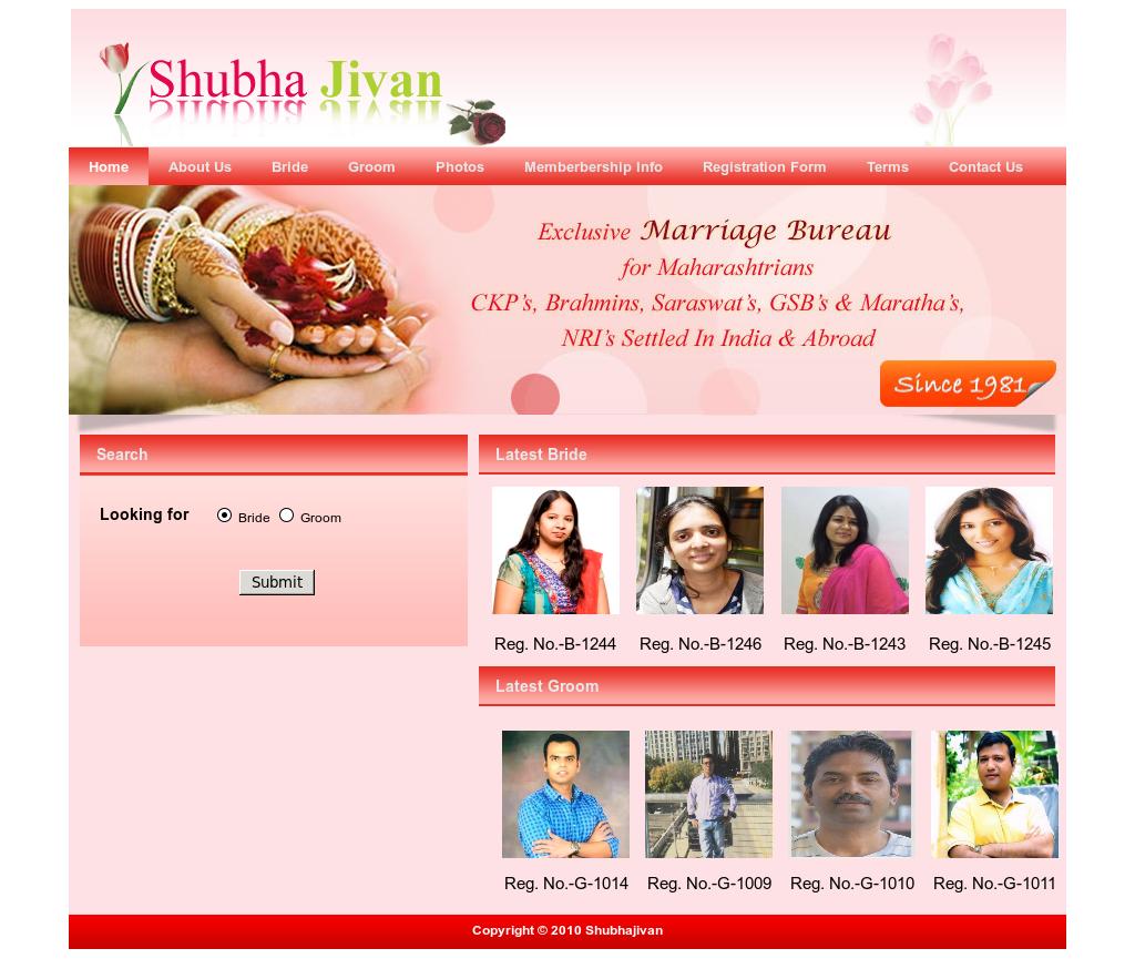 Shubhajivan Competitors, Revenue and Employees - Owler