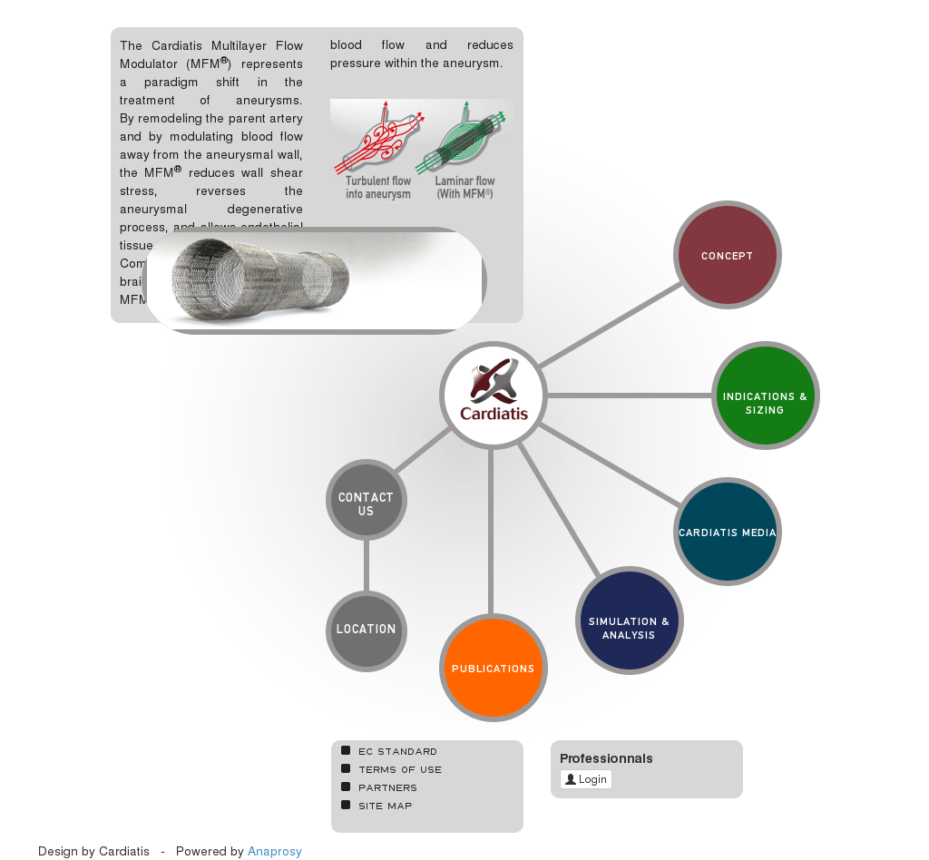 Cardiatis Competitors Revenue And Employees Owler Company Profile Laminar Flow Diagram