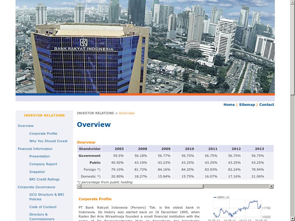 Bank Rakyat Indonesia Competitors, Revenue and Employees ...
