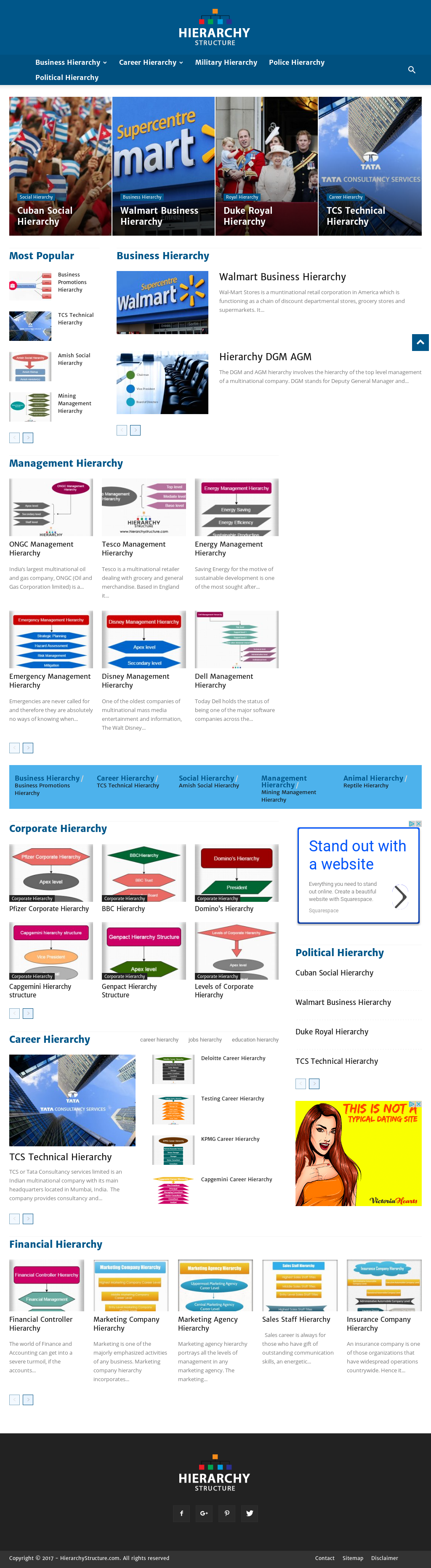 Hierarchy Structure Competitors, Revenue and Employees