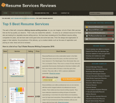 Top Resume Services Reviews Competitors Revenue And